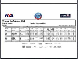 Click image for larger version.  Name:Venture Cup Prologue Results.jpg Views:15 Size:76.3 KB ID:76062